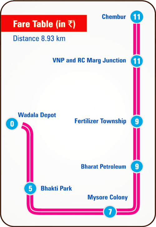 Mumbai Monorail ticket Fare chart