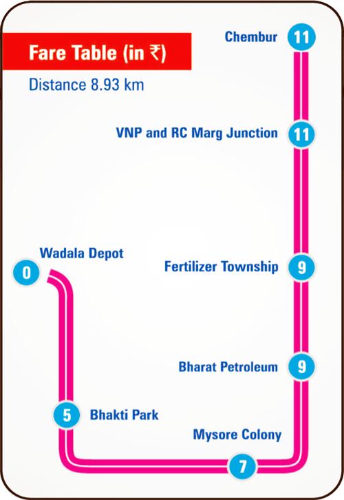 Mumbai Monorail ticket Fare chart
